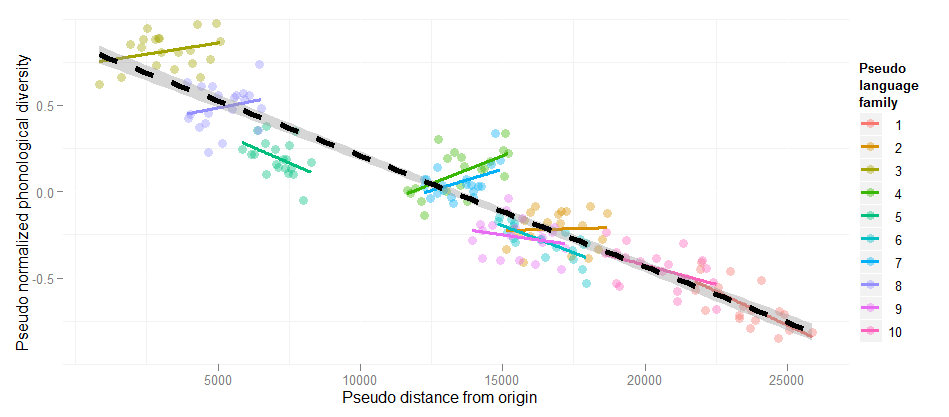 Mixed-effects regression