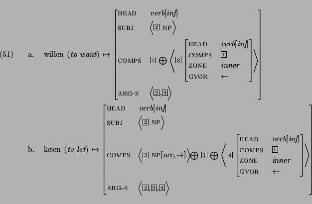 Word Order In Dutch Verb Clusters